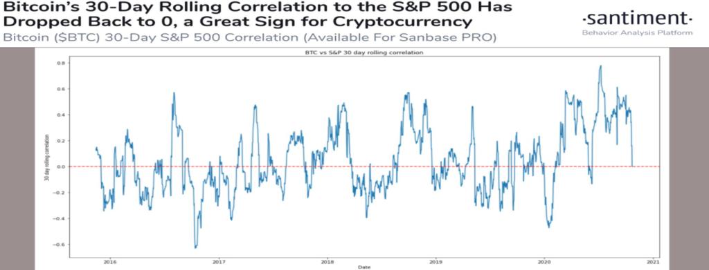 bitcoin stocks correlation