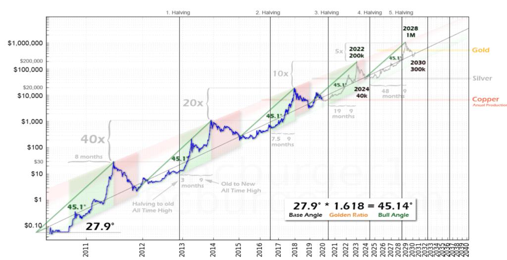 bitcoin $100,000